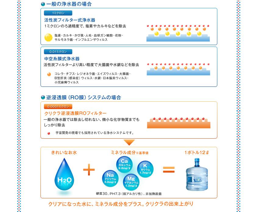 一般の浄水器の場合・逆浸透膜システムの場合